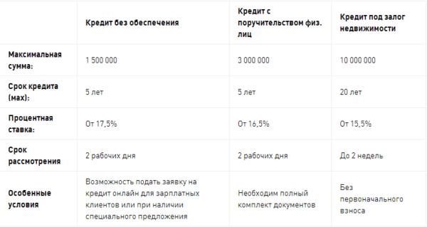 оформление кредита сбербанк без поручителей кредит под залог недвижимости с плохой кредитной историей в банке в москве