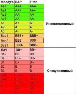 Шкала рейтингов от агенства Moody's